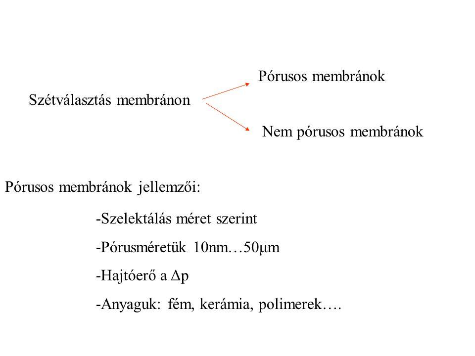 Szétválasztás membránon Pórusos membránok Nem pórusos membránok Pórusos membránok jellemzői: -Szelektálás méret szerint -Pórusméretük 10nm…50μm -Hajtó