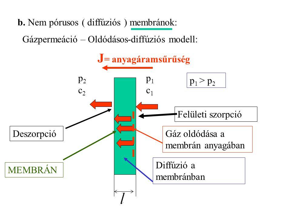 Gázpermeáció – Oldódásos-diffúziós modell: p 1 > p 2 Felületi szorpció Deszorpció p1p1 c1c1 p2p2 c2c2 J = anyagáramsűrűség b. Nem pórusos ( diffúziós