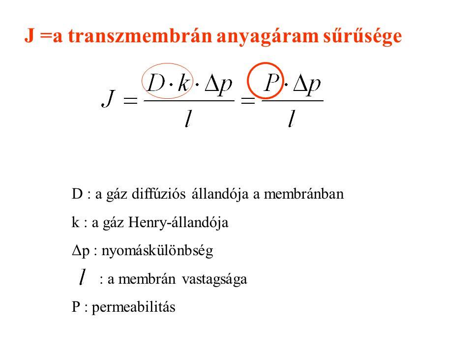 J =a transzmembrán anyagáram sűrűsége D : a gáz diffúziós állandója a membránban k : a gáz Henry-állandója Δp : nyomáskülönbség : a membrán vastagsága