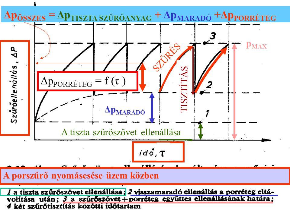 A porszűrő nyomásesése üzem közben Δp PORRÉTEG = f (τ ) Δp ÖSSZES = Δp TISZTA SZŰRŐANYAG + Δp MARADÓ +Δp PORRÉTEG SZŰRÉS TISZTÍTÁS A tiszta szűrőszövet ellenállása Δp MARADÓ p MAX τ