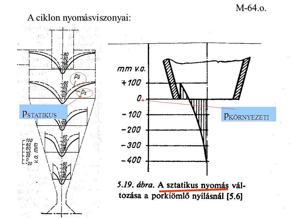 A ciklon nyomásviszonyai: M-64.o. p STATIKUS p KÖRNYEZETI