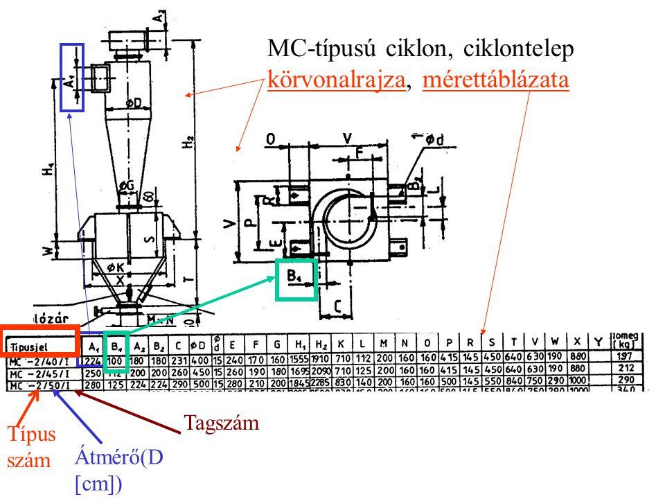 Típus szám Átmérő(D [cm]) Tagszám MC-típusú ciklon, ciklontelep körvonalrajza, mérettáblázata