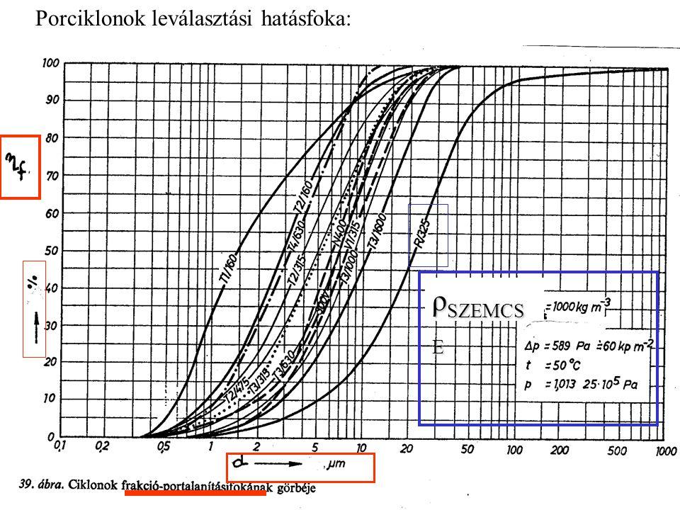 Porciklonok leválasztási hatásfoka: ρ SZEMCS E