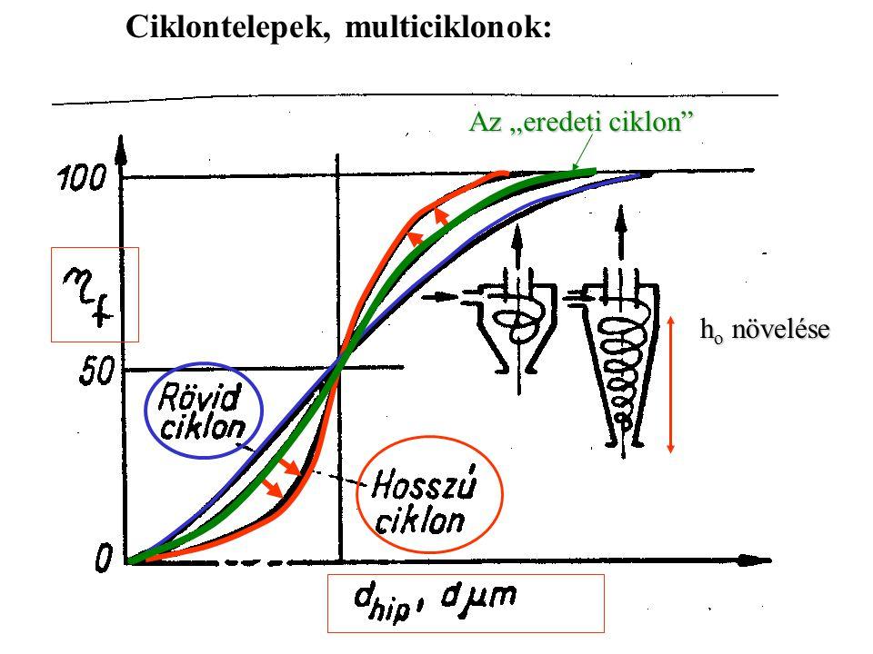 """Ciklontelepek, multiciklonok: h o növelése Az """"eredeti ciklon"""""""