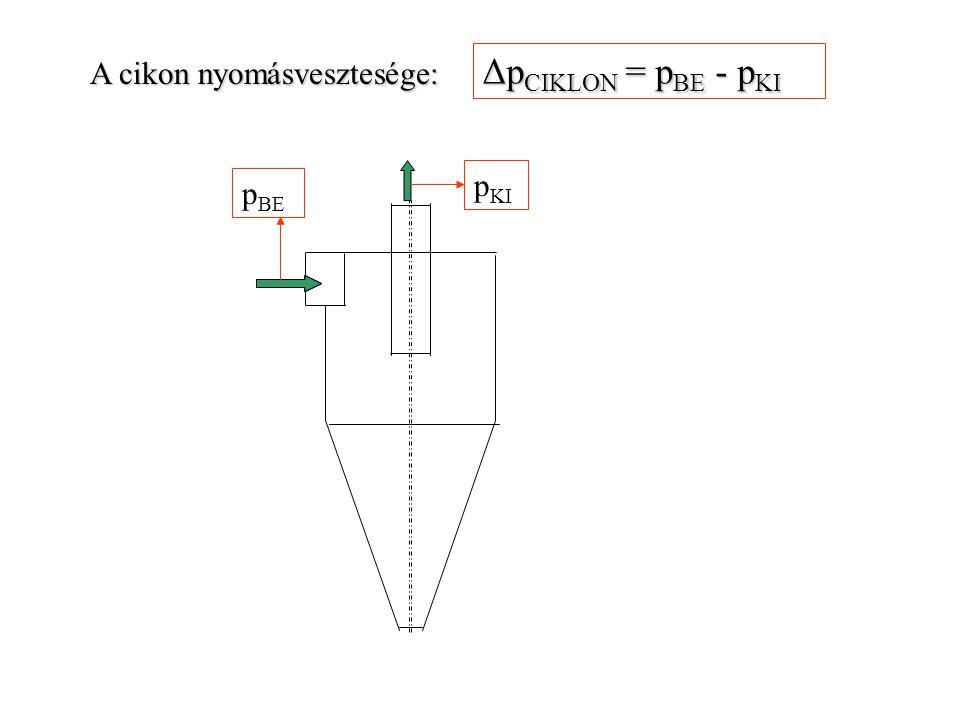 A cikon nyomásvesztesége: p BE p KI Δp CIKLON = p BE - p KI