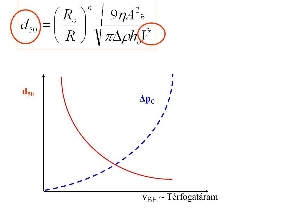 Δp C d 50 v BE ~ Térfogatáram