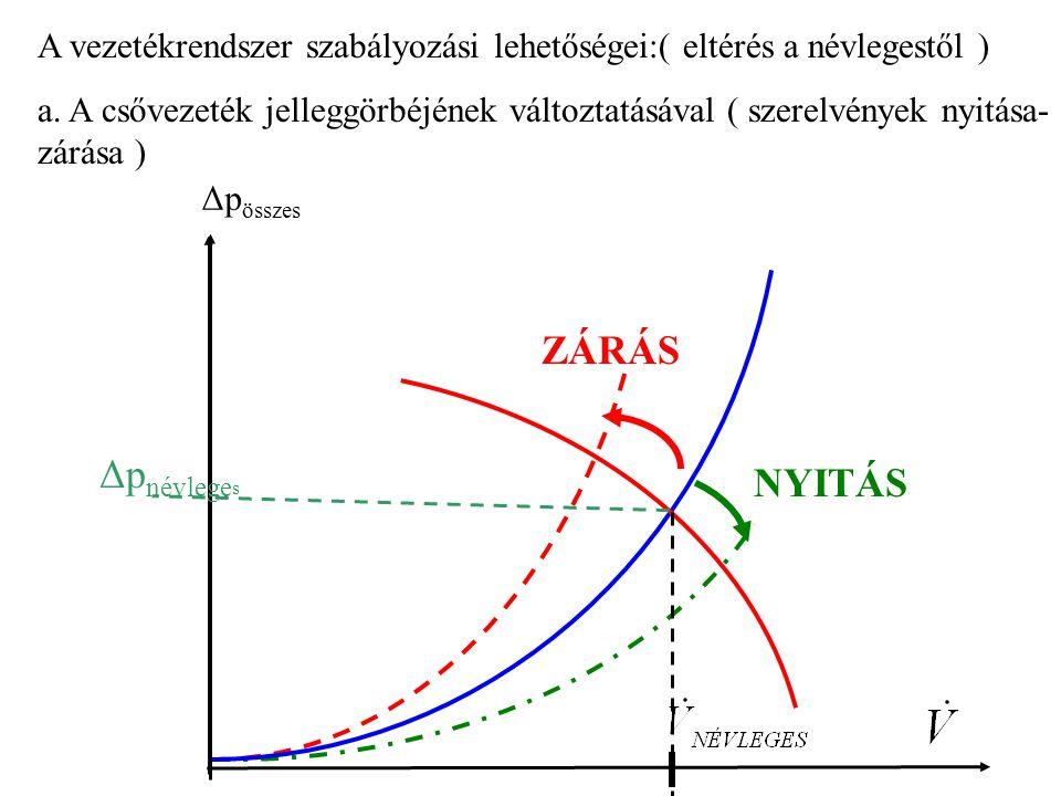 A vezetékrendszer szabályozási lehetőségei:( eltérés a névlegestől ) a. A csővezeték jelleggörbéjének változtatásával ( szerelvények nyitása- zárása )
