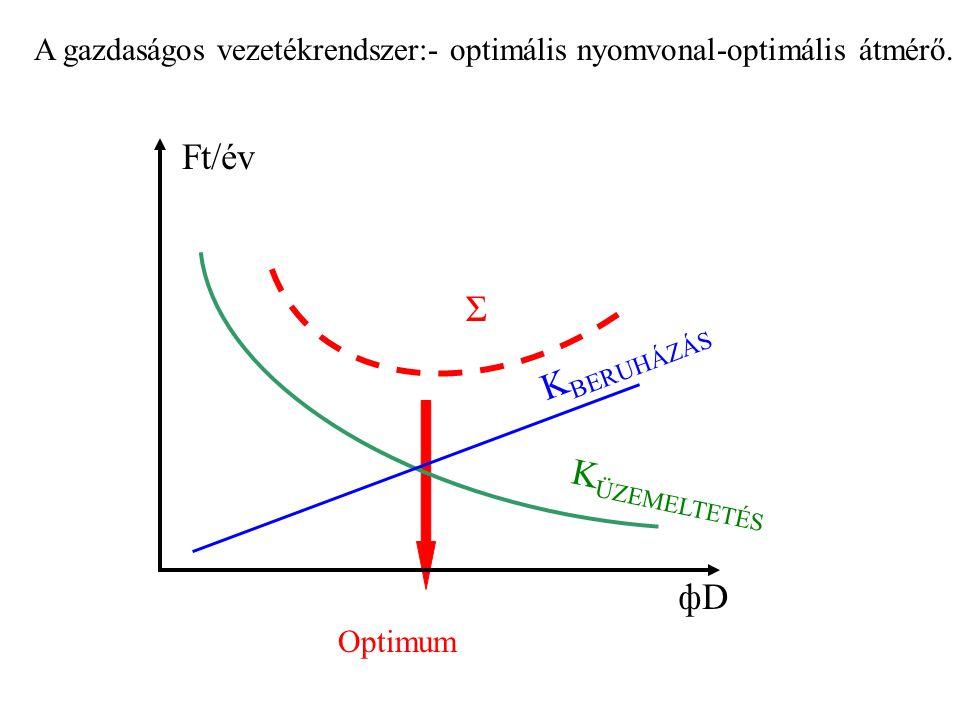 A gazdaságos vezetékrendszer:- optimális nyomvonal-optimális átmérő. Optimum Ft/év фDфD K ÜZEMELTETÉS K BERUHÁZÁS Σ