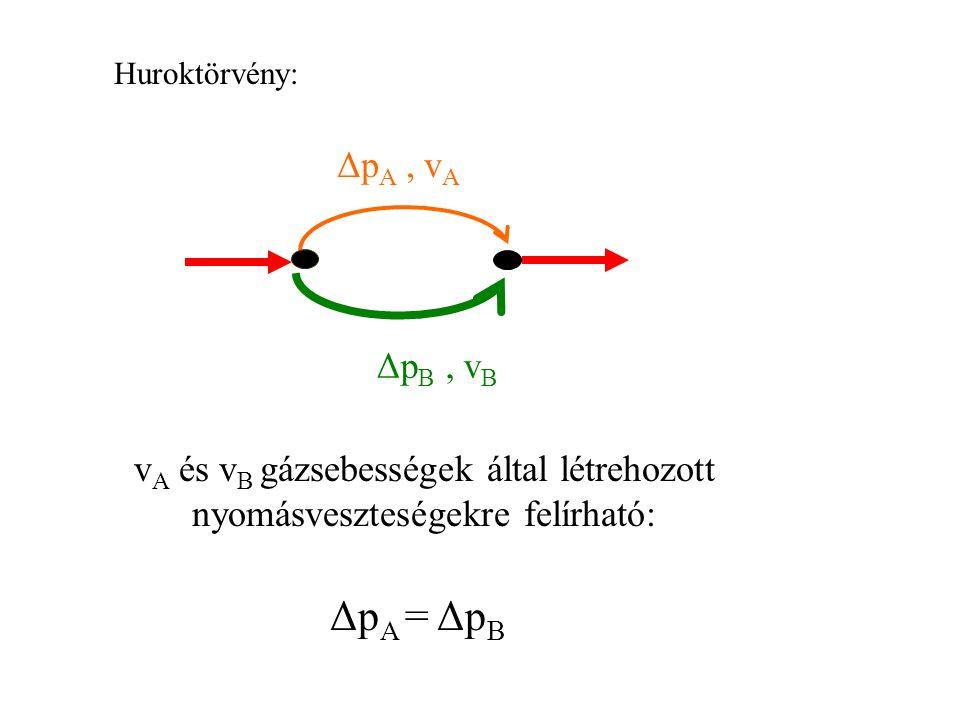 Huroktörvény: Δp A, v A Δp B, v B v A és v B gázsebességek által létrehozott nyomásveszteségekre felírható: Δp A = Δp B