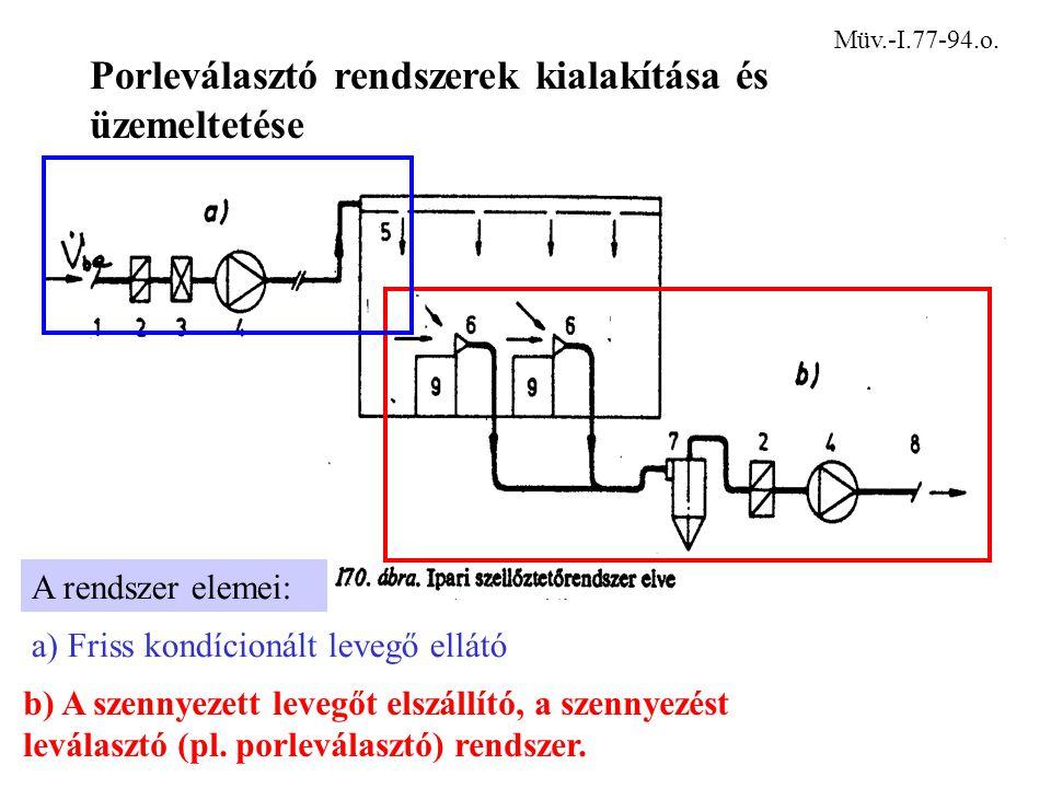 Porleválasztó rendszerek kialakítása és üzemeltetése Müv.-I.77-94.o. b) A szennyezett levegőt elszállító, a szennyezést leválasztó (pl. porleválasztó)