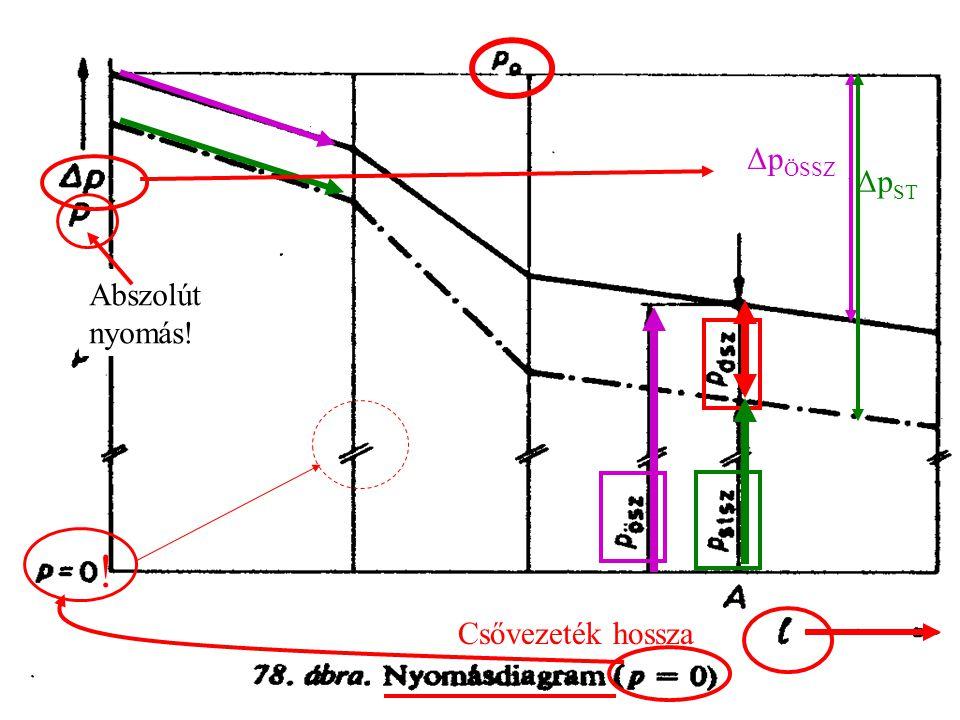 ! Csővezeték hossza Δp ÖSSZ Δp ST Abszolút nyomás!
