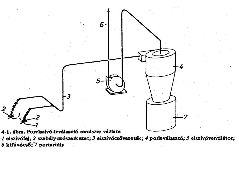 A porleválasztó rendszer elemei: Műveleti egységek Csővezetékek Szerelvények Gázszállító gép ( ventilátor ~ 10 kPa össz.