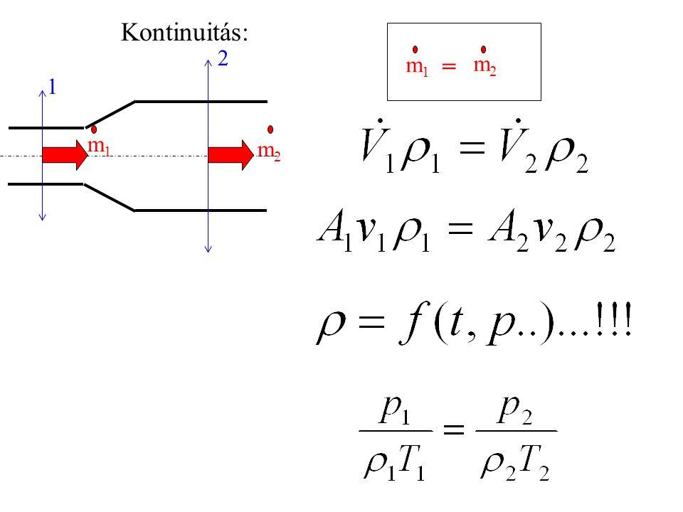 Kontinuitás: m1m1 = m2m2 m2m2 1 2 m1m1
