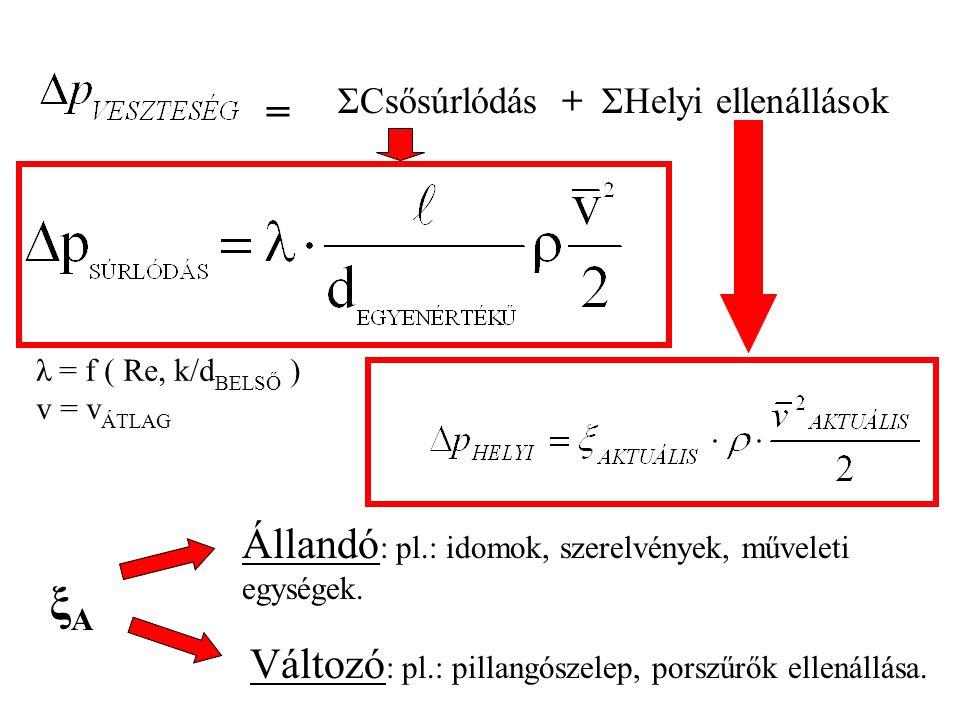 ΣCsősúrlódásΣHelyi ellenállások+ = λ = f ( Re, k/d BELSŐ ) v = v ÁTLAG ξAξA Állandó : pl.: idomok, szerelvények, műveleti egységek. Változó : pl.: pil