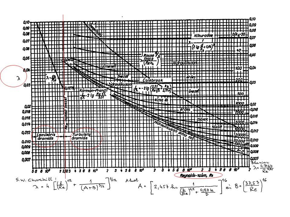 a.A levegő mozgása az elszívó nyílás környezetében a0a0 b0b0