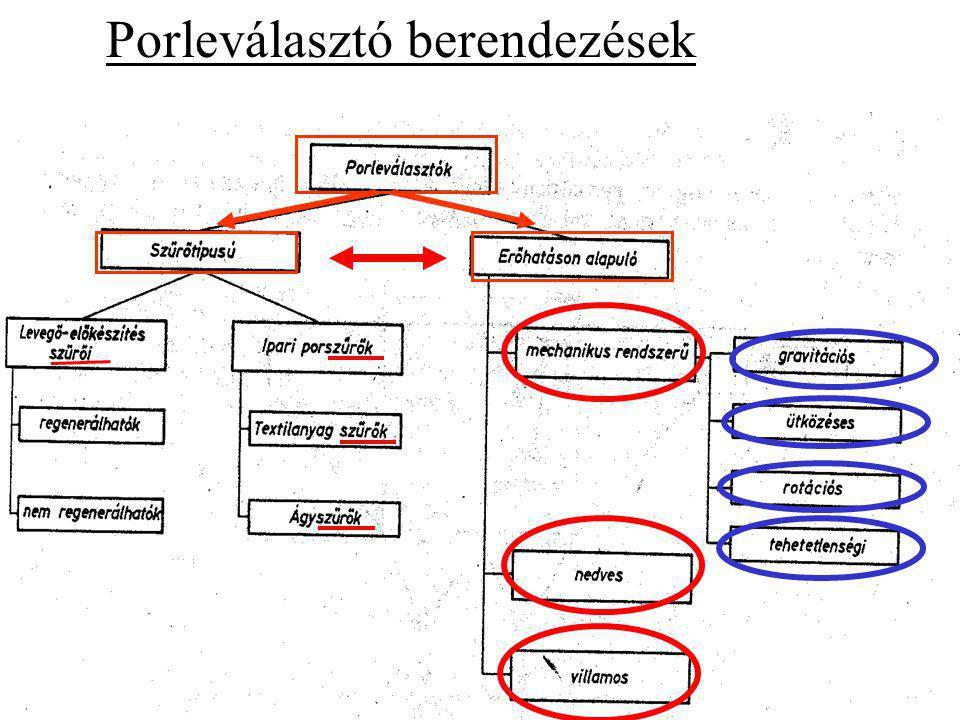 Tálca nélkül A tálcán kiülepedik tisztítás POR Porkihordó szerkezet (csigás) tálcával