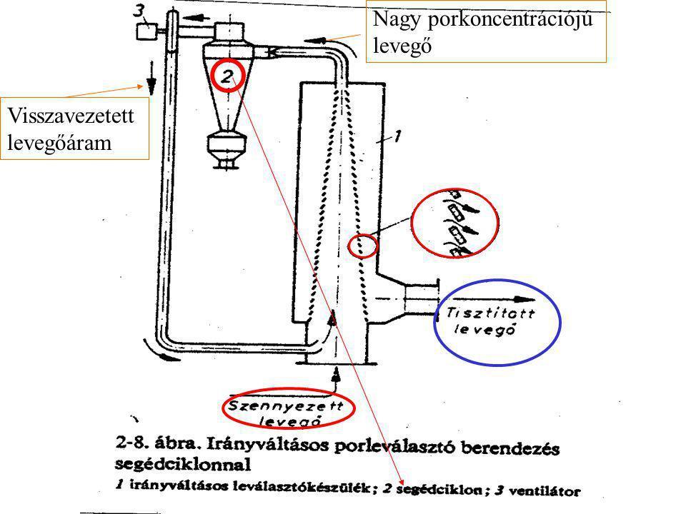 A leválasztás során fellépő erőhatások: a. Centrifugális erő b. Tehetetlenségi erő a. A szemcsemozgás sebessége: ( c. Gravitáció ) ( c. Gravitáció )