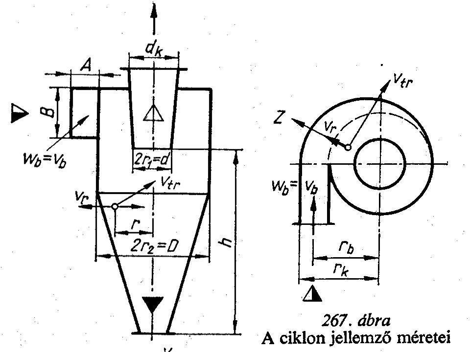 Porciklonok A görbült pályára kényszerített nagy sebességű gázban levő porszemcsék a centrifugális erő hatására a ciklon belső falára kiülepednek. A t