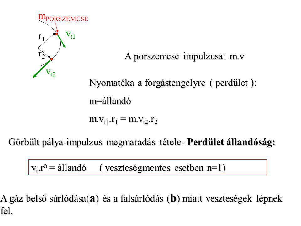 Sebességtér leírása a ciklon belsejében: 1.Tangenciális sebességkomponens (v t ) 2.Radiális (v r ) 3.Axiális (v a ) vtvt vrvr vava