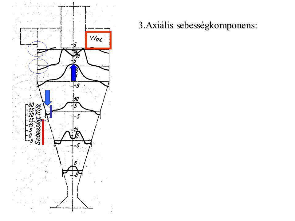 Pedület állandóságából: Mérésekből: A tangenciális sebesség ( v t ) változása a ciklonban: R RoRoRoRo v tR v to