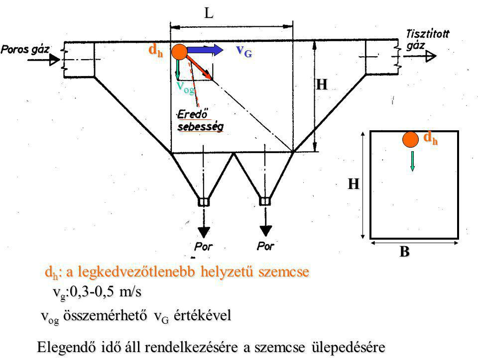 v g :0,3-0,5 m/s v og összemérhető v G értékével Elegendő idő áll rendelkezésére a szemcse ülepedésére dhdhdhdh vGvGvGvG v og H H B dhdhdhdh d h : a legkedvezőtlenebb helyzetű szemcse L