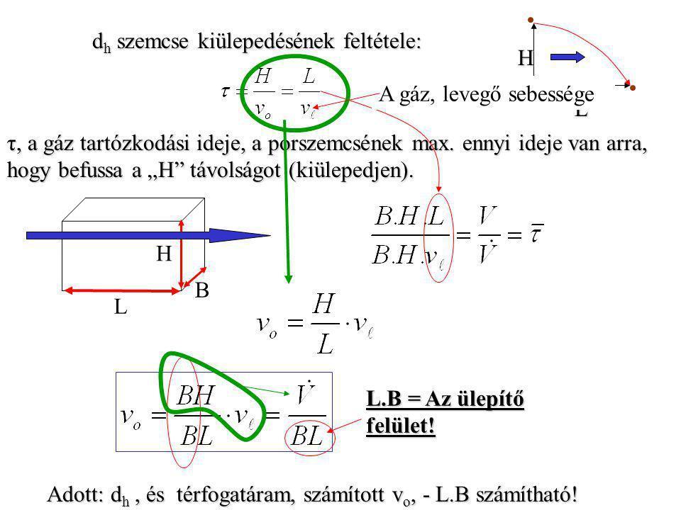 d h szemcse kiülepedésének feltétele: τ, a gáz tartózkodási ideje, a porszemcsének max.
