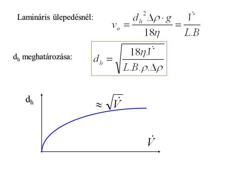 """d h szemcse kiülepedésének feltétele: τ, a gáz tartózkodási ideje, a porszemcsének max. ennyi ideje van arra, hogy befussa a """"H"""" távolságot (kiülepedj"""
