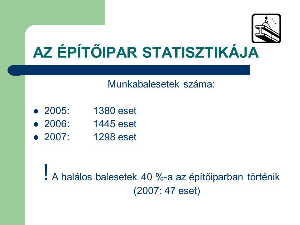 AZ ÉPÍTŐIPAR STATISZTIKÁJA Munkabalesetek száma: 2005:1380 eset 2006:1445 eset 2007:1298 eset ! A halálos balesetek 40 %-a az építőiparban történik (2