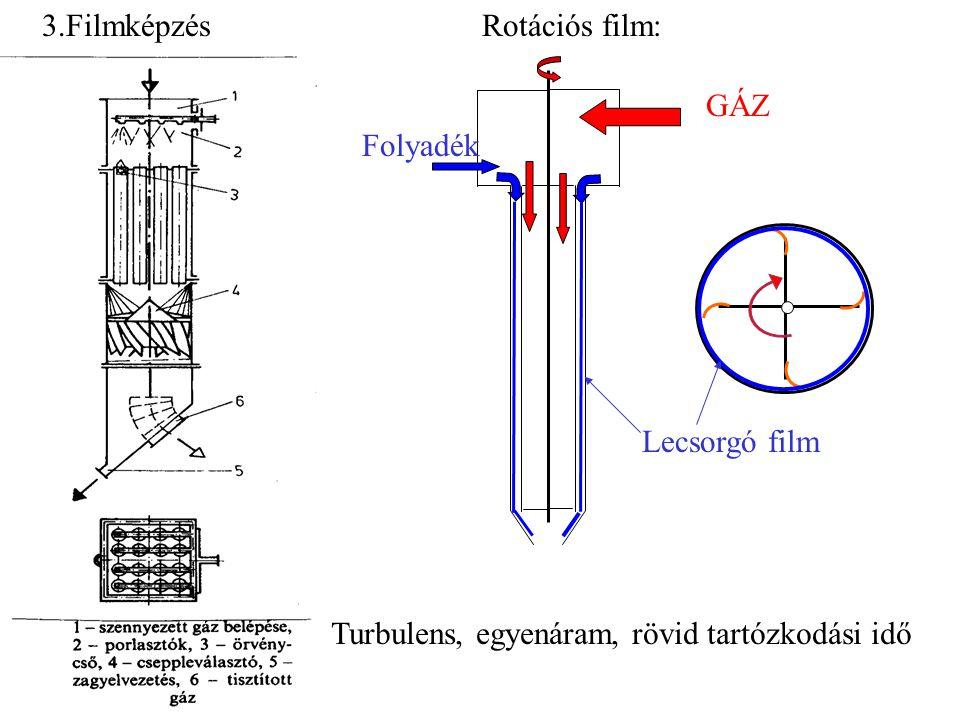 3.FilmképzésRotációs film: GÁZ Folyadék Lecsorgó film Turbulens, egyenáram, rövid tartózkodási idő
