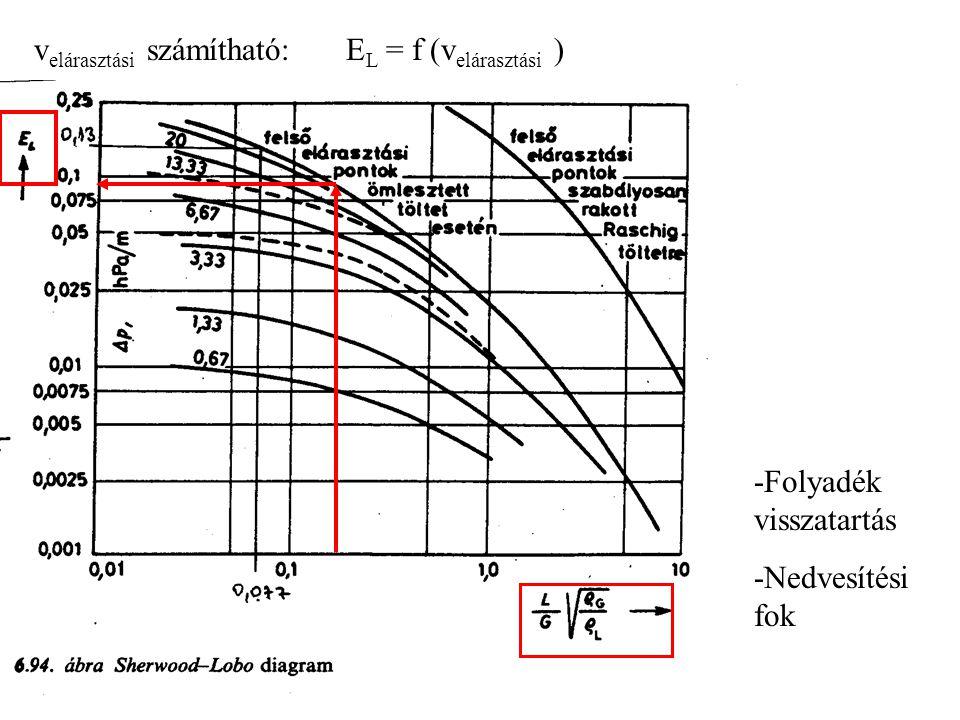 v elárasztási számítható:E L = f (v elárasztási ) -Folyadék visszatartás -Nedvesítési fok