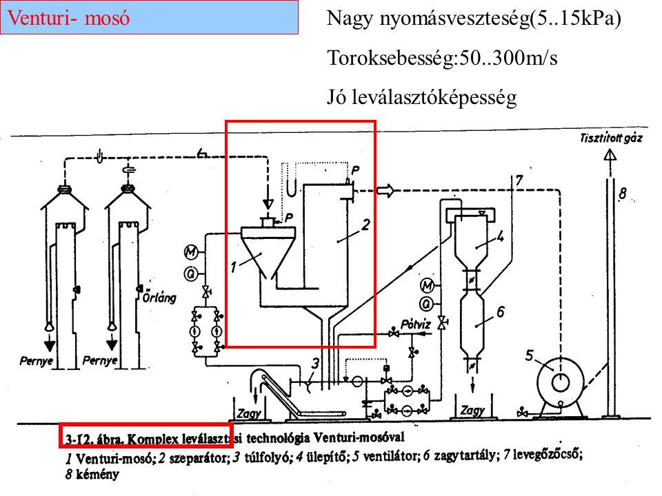 Venturi- mosó Nagy nyomásveszteség(5..15kPa) Toroksebesség:50..300m/s Jó leválasztóképesség