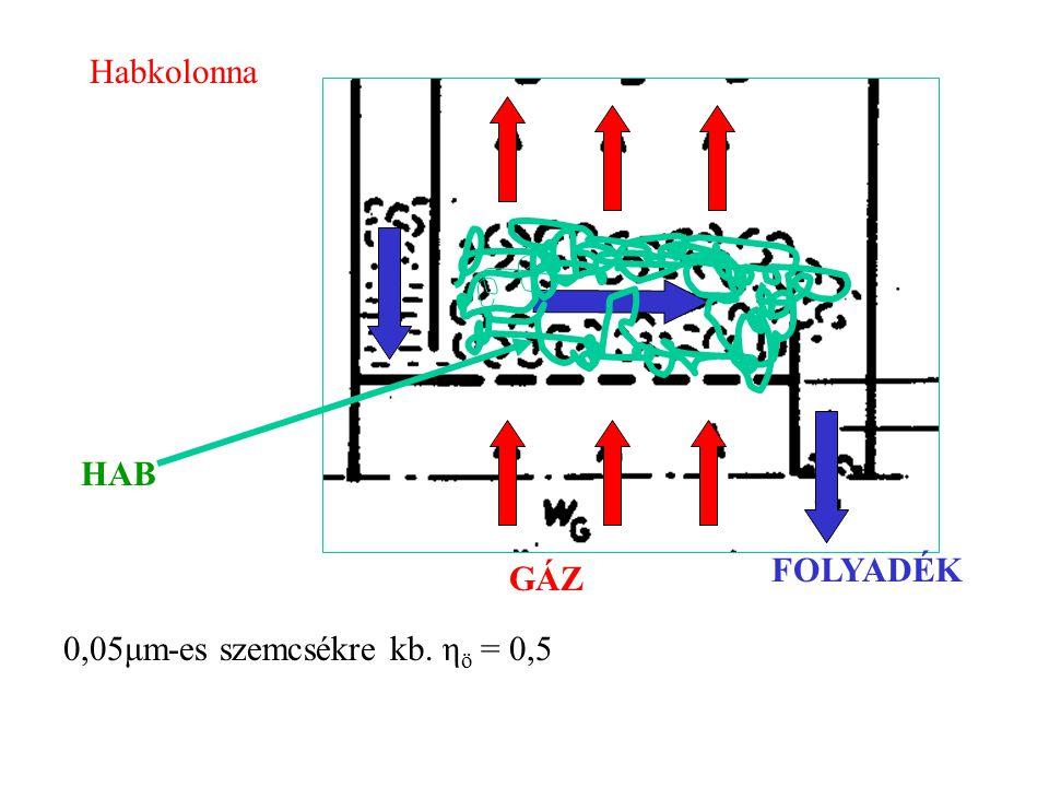 Habkolonna GÁZ FOLYADÉK HAB 0,05μm-es szemcsékre kb. η ö = 0,5