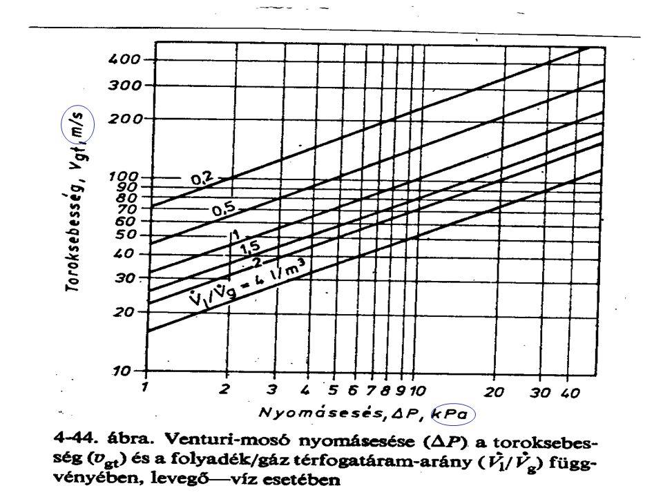 Elárasztás (ellenáram esetén) lg v GÁZ Δp OSZLOP száraz Locsolás Inverziós pont Elárasztási pont