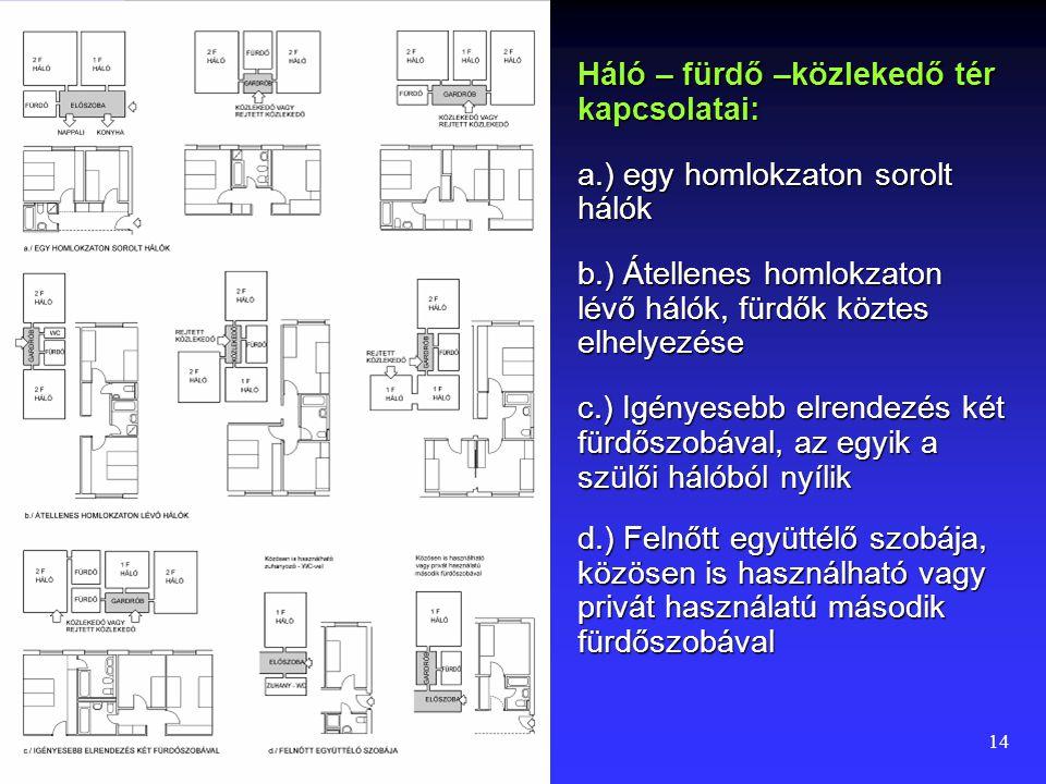 """13 Lakásterek kapcsolatának flexibilitása A használói igények megoszlanak a """"nappali időtöltés, étkezés, ételkészítés"""" tereinek kapcsolatában (POE – h"""