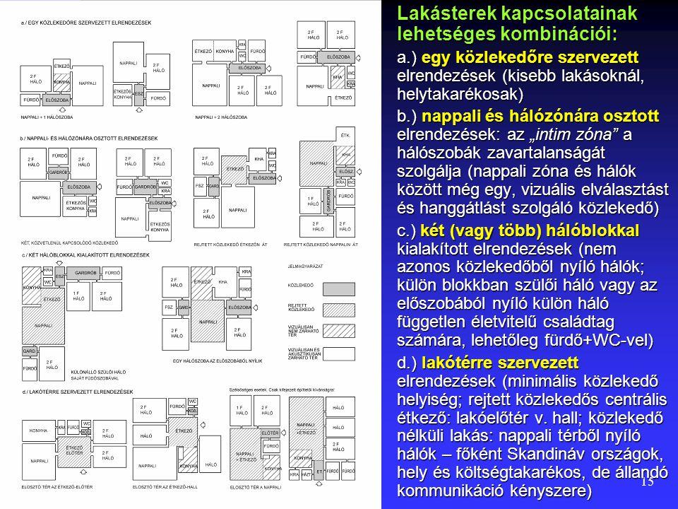 14 Háló – fürdő –közlekedő tér kapcsolatai: a.) egy homlokzaton sorolt hálók b.) Átellenes homlokzaton lévő hálók, fürdők köztes elhelyezése c.) Igény