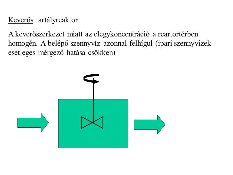 Töltött toronyreaktorok: a baktériumok szilárd töltet felületén szaporodnak (pl.