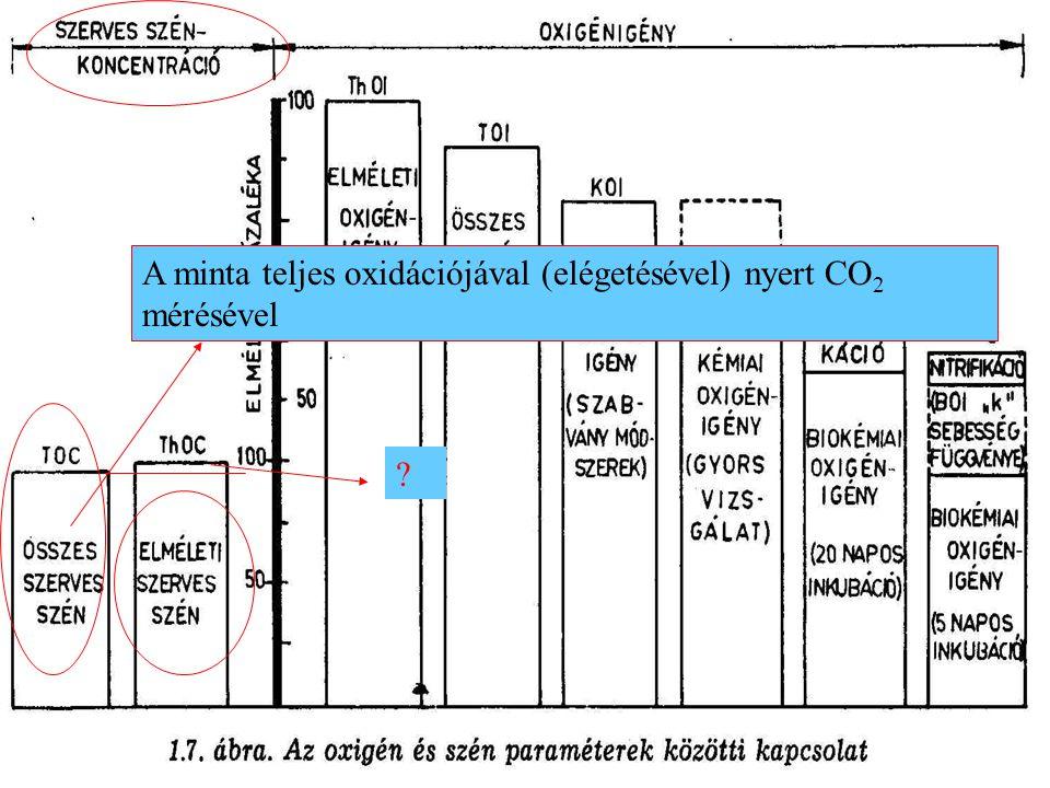 A folyadékban ( vízben ) található szerves szennyeződések kvantitatív jellemzésének lehetőségei: