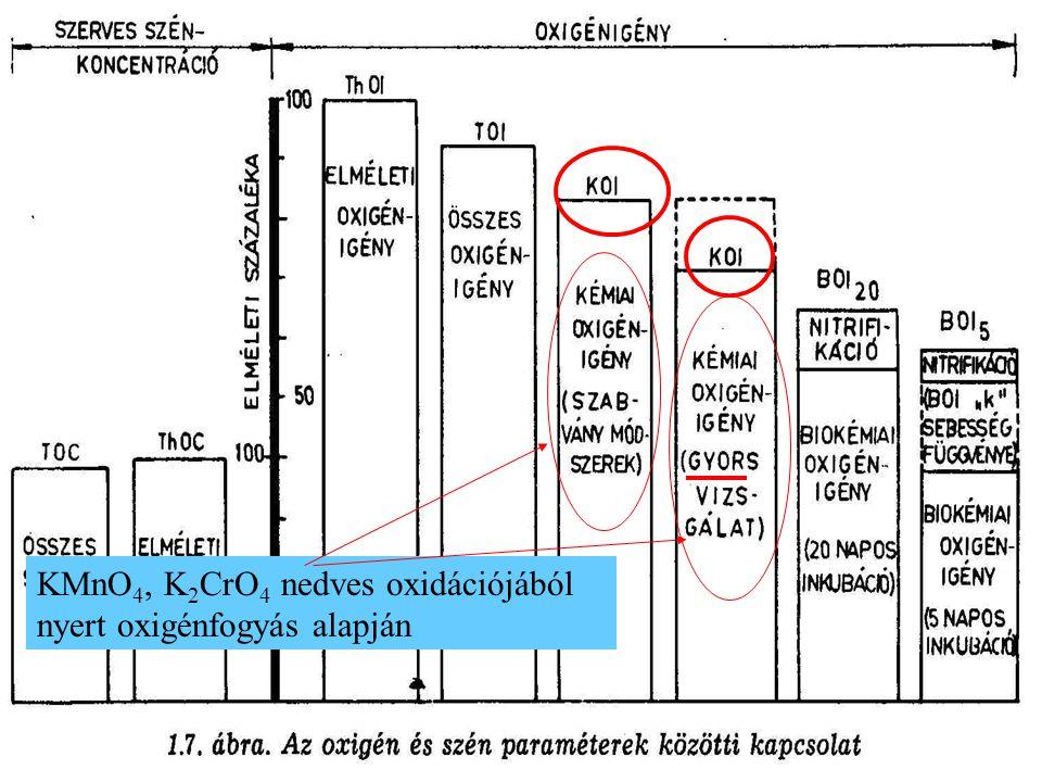 Az összes szerves és szervetlen anyag oxigénigénye ( TOD ).Katalítikus oxidáció, O 2 fogyás mérése alapján.