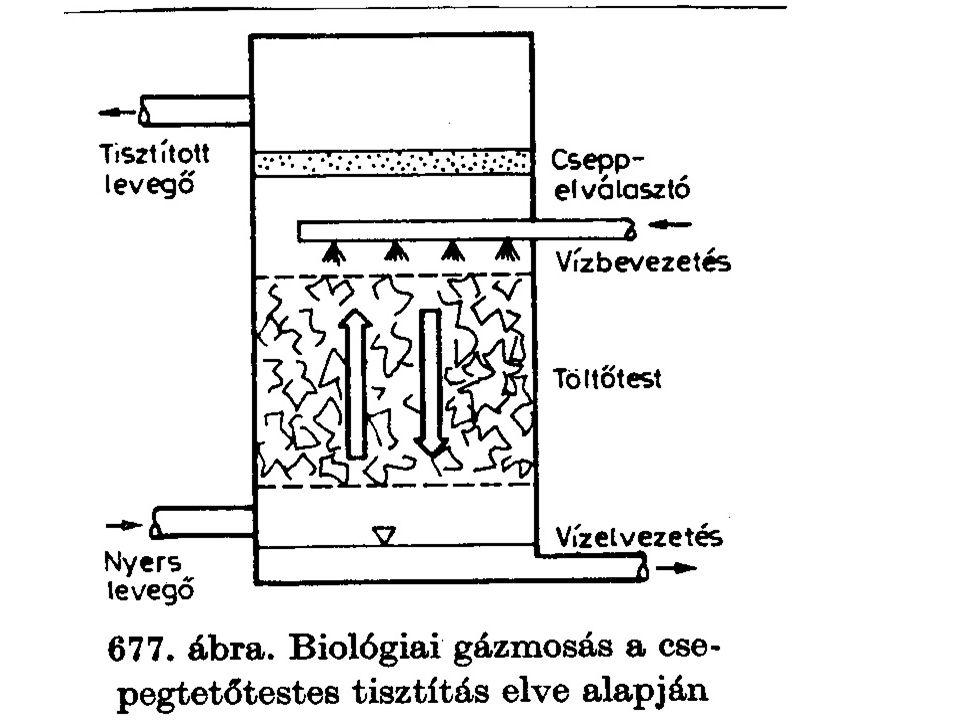 Gázmosás eleveniszapos technológiával kombinálva