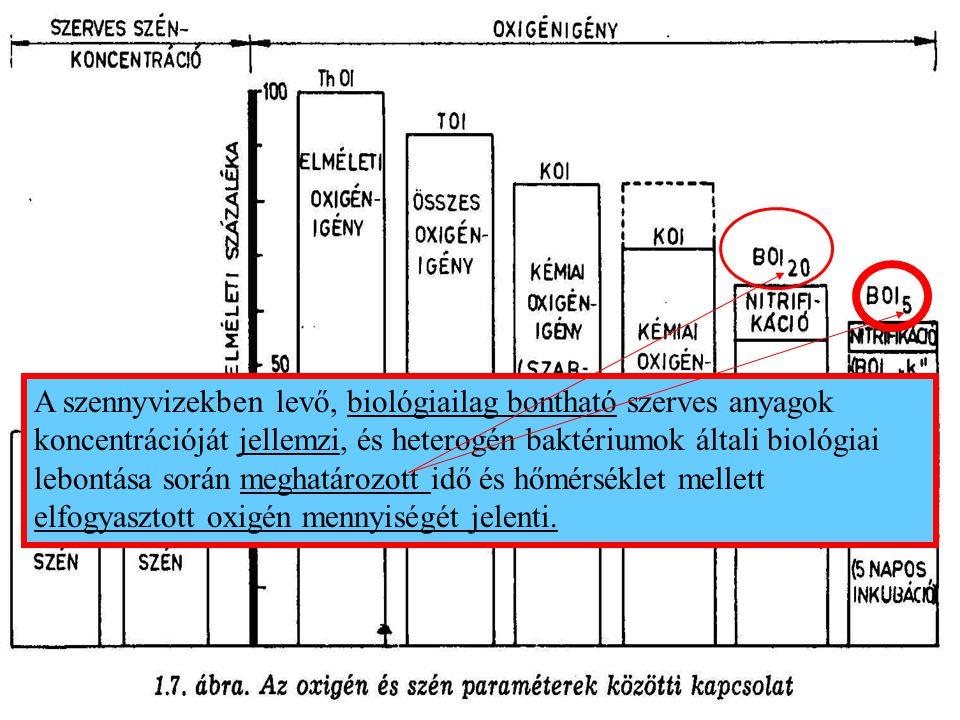 KMnO 4, K 2 CrO 4 nedves oxidációjából nyert oxigénfogyás alapján