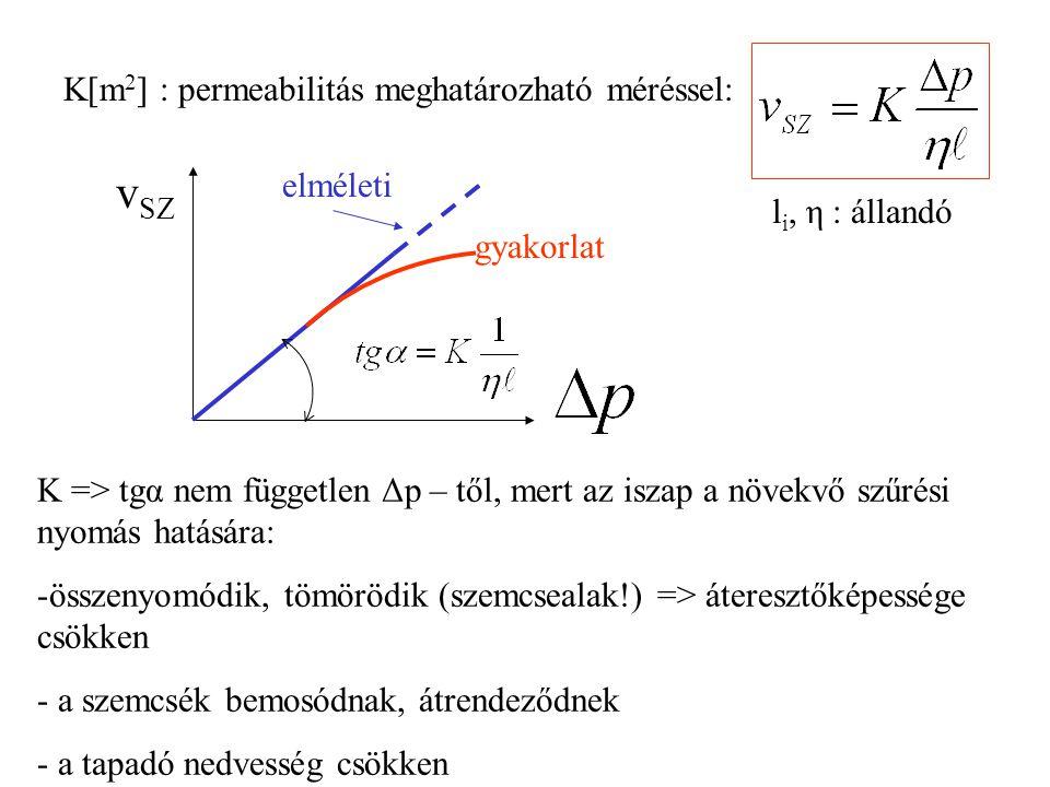K[m 2 ] : permeabilitás meghatározható méréssel: l i, η : állandó K => tgα nem független Δp – től, mert az iszap a növekvő szűrési nyomás hatására: -ö
