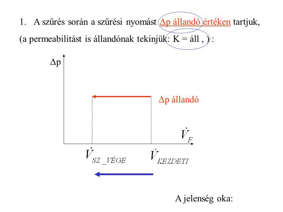 1.A szűrés során a szűrési nyomást Δp állandó értéken tartjuk, (a permeabilitást is állandónak tekinjük: K = áll, ) : ΔpΔp Δp állandó A jelenség oka: