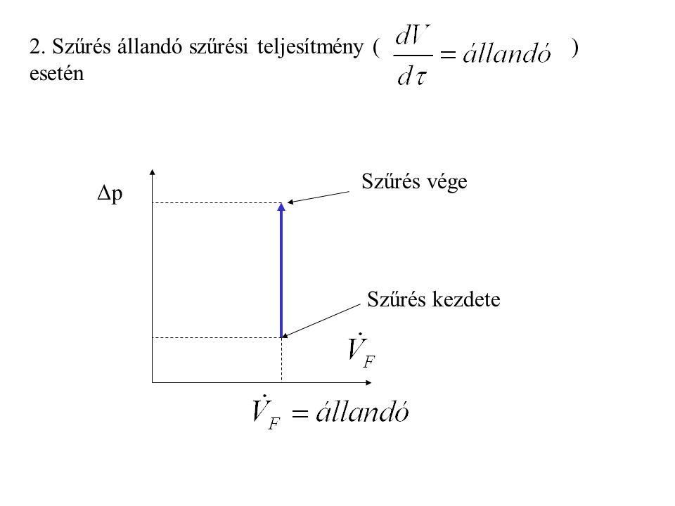 2. Szűrés állandó szűrési teljesítmény ( ) esetén ΔpΔp Szűrés kezdete Szűrés vége