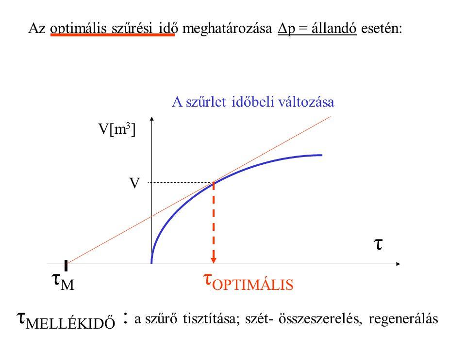 Az optimális szűrési idő meghatározása Δp = állandó esetén: A szűrlet időbeli változása τ MELLÉKIDŐ : a szűrő tisztítása; szét- összeszerelés, regenerálás τMτM τ OPTIMÁLIS τ V[m 3 ] V