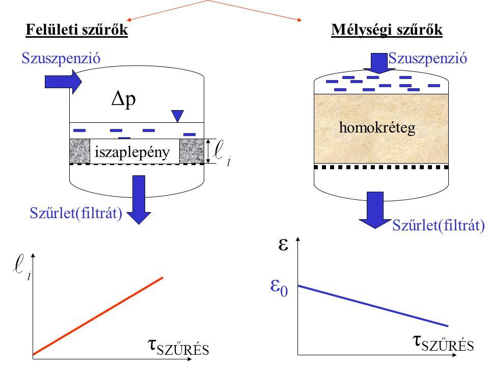 τ SZŰRÉS Felületi szűrők Szuszpenzió iszaplepény ΔpΔp Szűrlet(filtrát) Mélységi szűrők homokréteg Szuszpenzió Szűrlet(filtrát) τ SZŰRÉS ε ε0ε0
