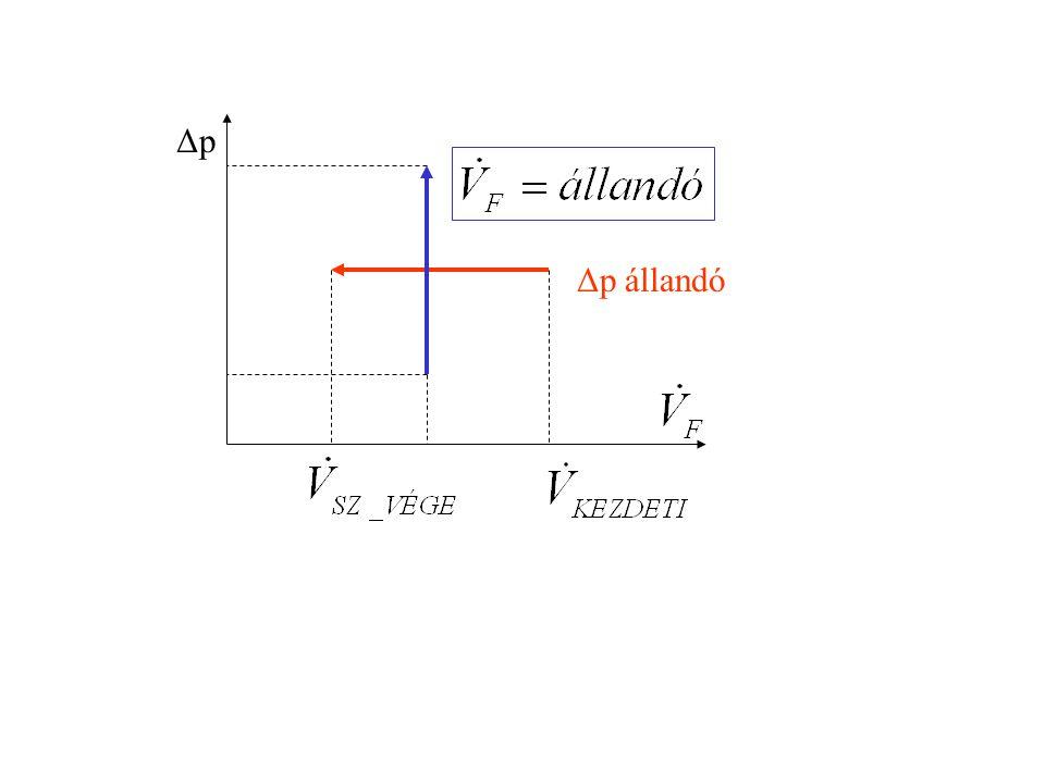 Δp állandó ΔpΔp