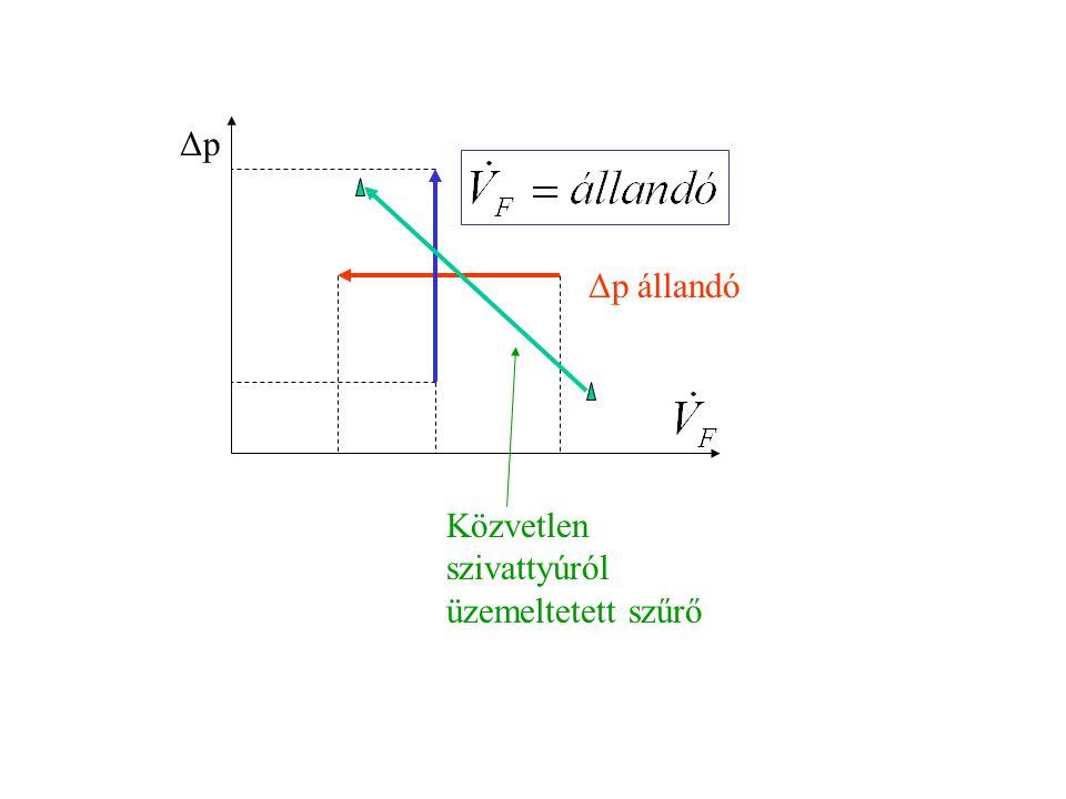 ΔpΔp Közvetlen szivattyúról üzemeltetett szűrő