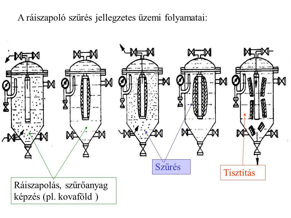 A ráiszapoló szűrés jellegzetes üzemi folyamatai: Ráiszapolás, szűrőanyag képzés (pl.