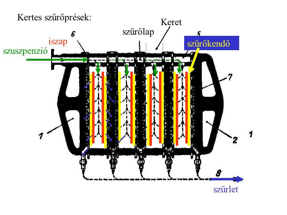 Kertes szűrőprések: szuszpenzió szűrlet szűrőkendő iszap szűrőlap Keret