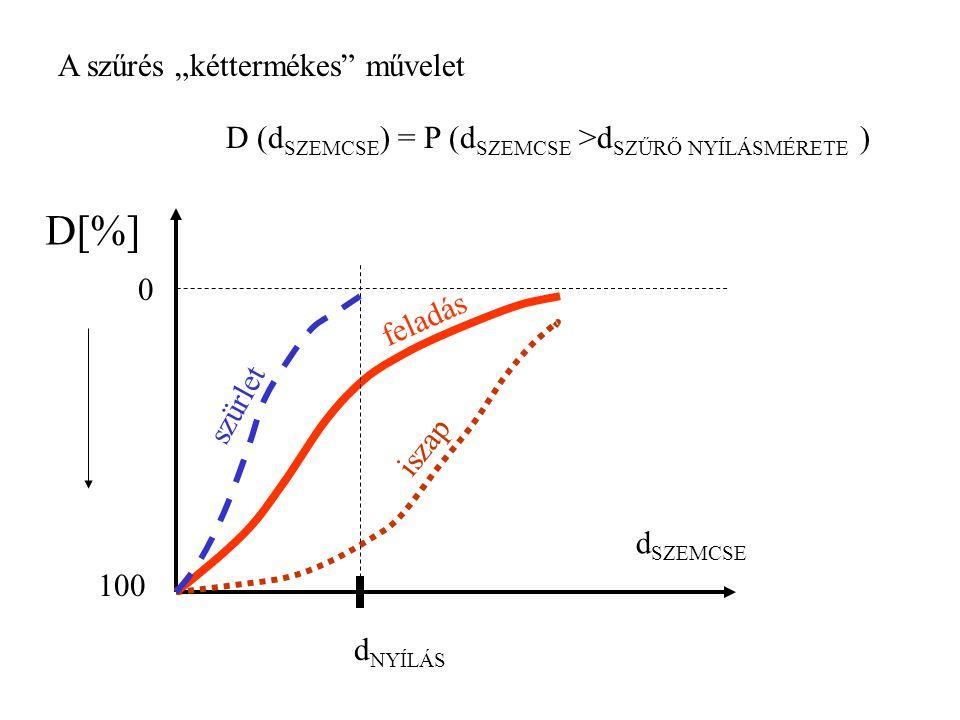 """A szűrés """"kéttermékes művelet D (d SZEMCSE ) = P (d SZEMCSE >d SZŰRŐ NYÍLÁSMÉRETE ) D[%] d SZEMCSE 100 0 d NYÍLÁS feladás iszap szürlet"""